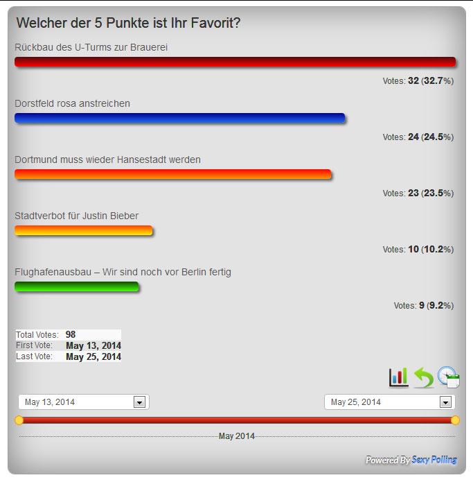 Ergebnis der Umfrage zum 5-Punkte-Plan